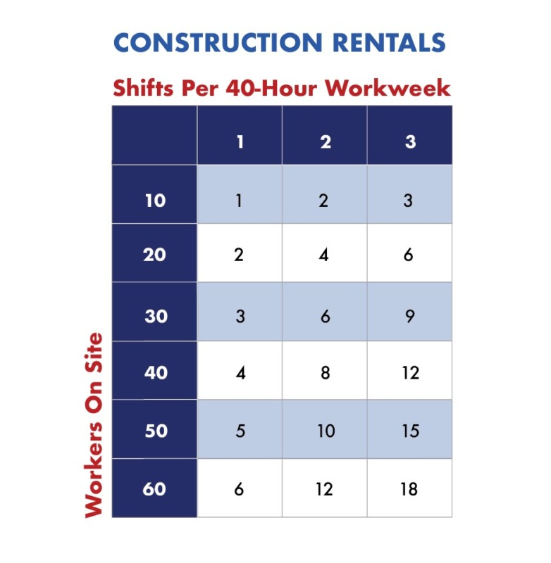 chart to help determine the amount of portable toilets needed for construction sites